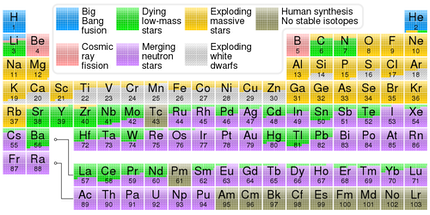 1000px-Nucleosynthesis_periodic_table.svg