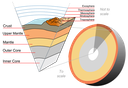 800px-Earth-crust-cutaway-english.svg.png