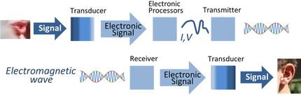 800px-Signal_processing_system