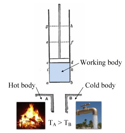 Carnot_engine_(hot_body_-_working_body_-_cold_body)