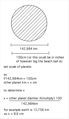 How to build a solar system model | ClearlyExplained com