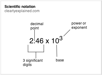 Scientific notation clearlyexplained scientific notation ccuart Gallery